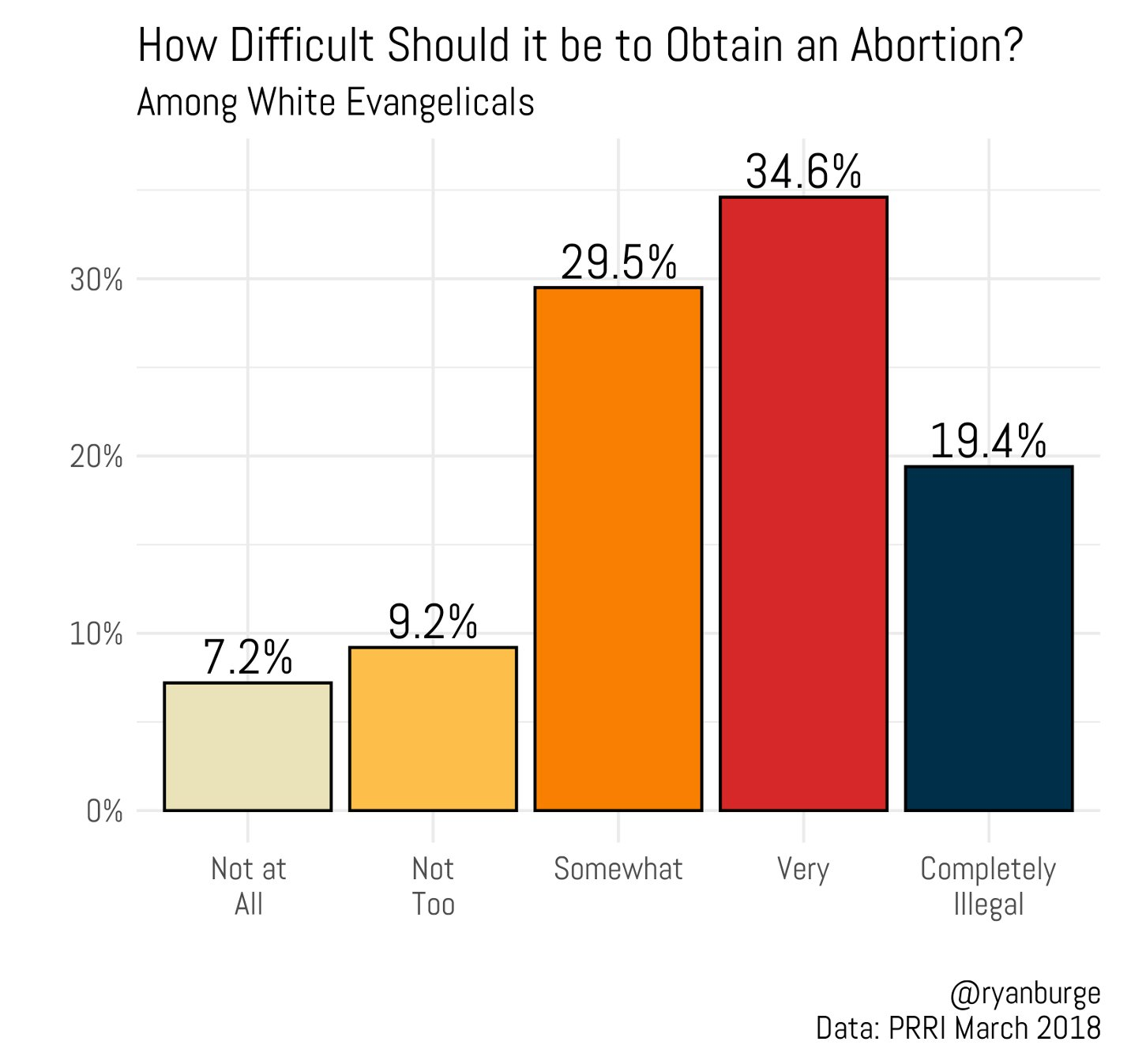 """""""How difficult should it be to obtain an abortion?"""" Graphic by Ryan Burge"""