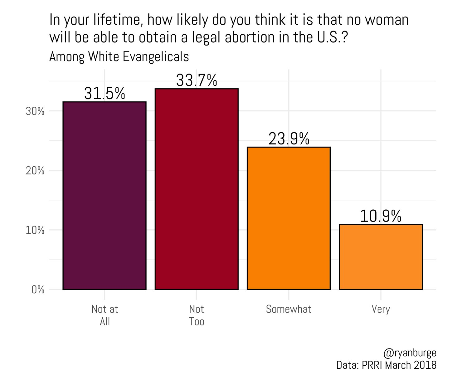 """""""In your lifetime, how likely do you think it is that no woman will be able to obtain a legal abortion in the U.S.?"""" Graphic by Ryan Burge"""