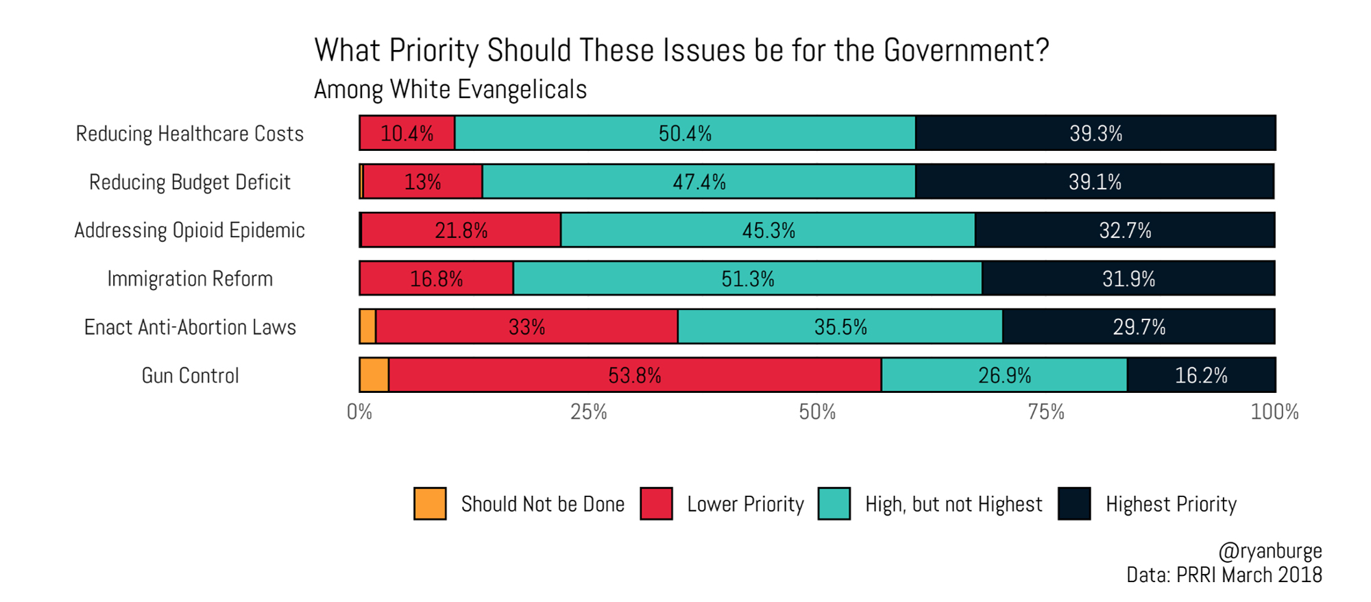 """""""What priority should these issues be for the government?"""" Graphic by Ryan Burge"""