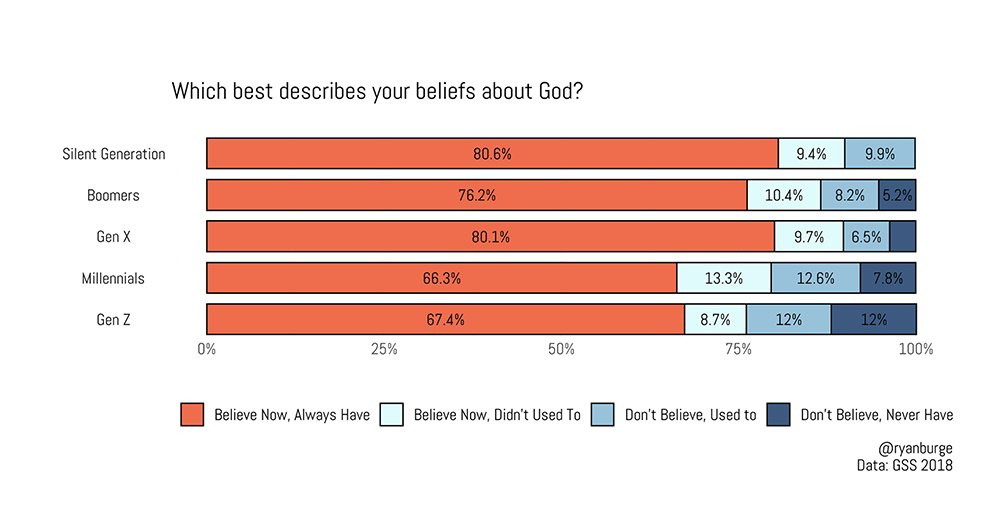 """""""Which best describes your beliefs about God?"""" Graphic by Ryan Burge"""