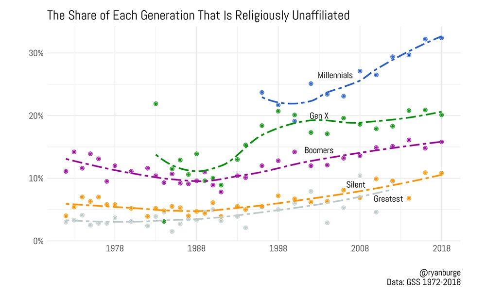 """""""The Share of Each Generation That Is Religiously Unaffiliated"""" Graphic by Ryan Burge"""