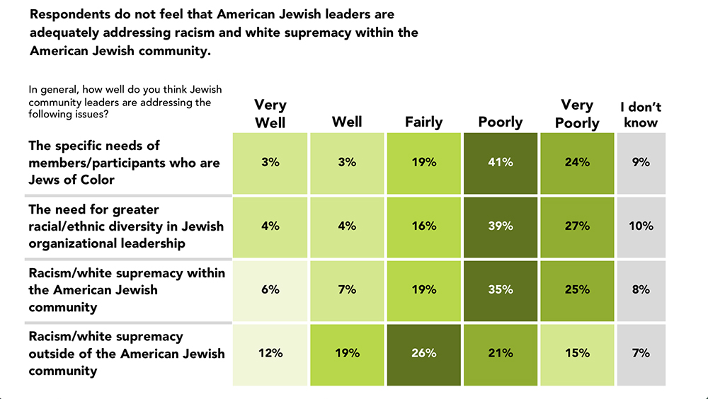 """""""Respondents do not feel that American Jewish leaders are adequately addressing racism and white supremacy within the American Jewish community"""" Graphic courtesy of Jews of Color Initiative"""