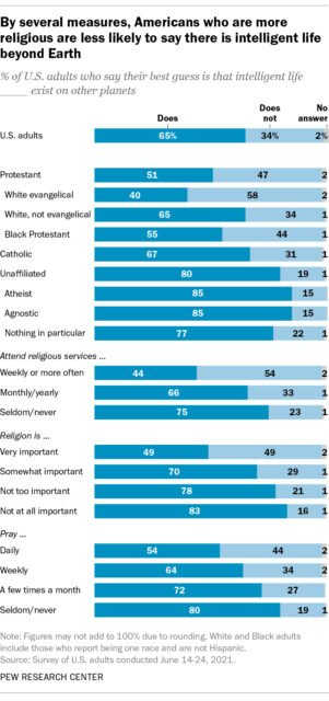"""""""By several measures, Americans who are more religious are less likely to say there is intelligent life beyond Earth"""" Courtesy of Pew Research Center"""