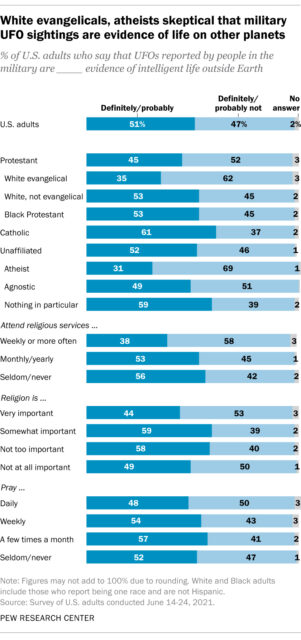 """""""White evangelicals, atheists skeptical that military UFO sightings are evidence of life on other planets"""" Courtesy of Pew Research Center"""