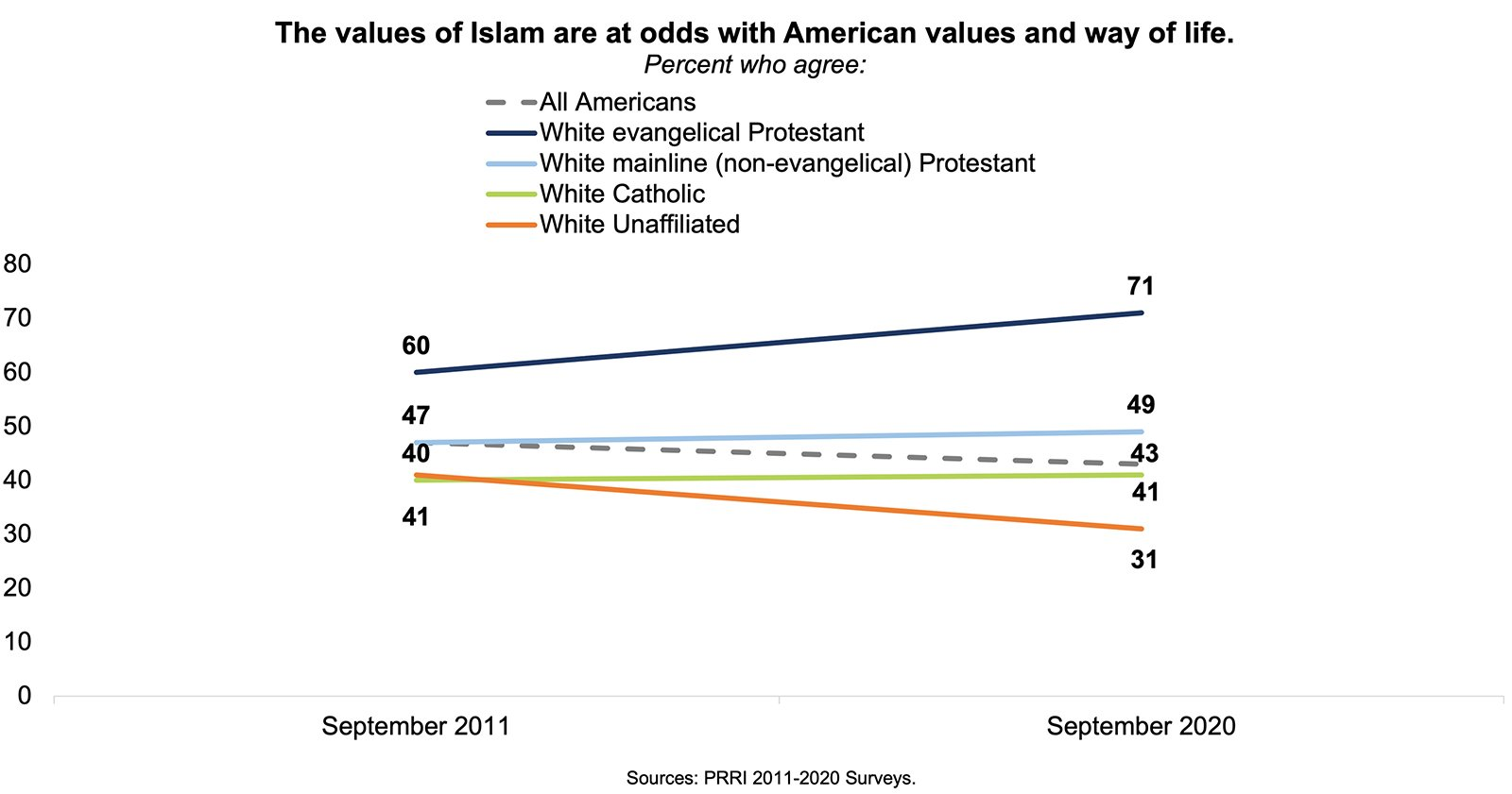 """""""The values of Islam are at odds with American values and way of life."""" Graphic courtesy of Robert P. Jones"""