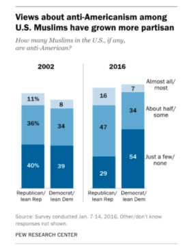 """""""Views about anti-Americanism among U.S. Muslims have grown more partisan"""" Graphic courtesy of Pew Research Center"""