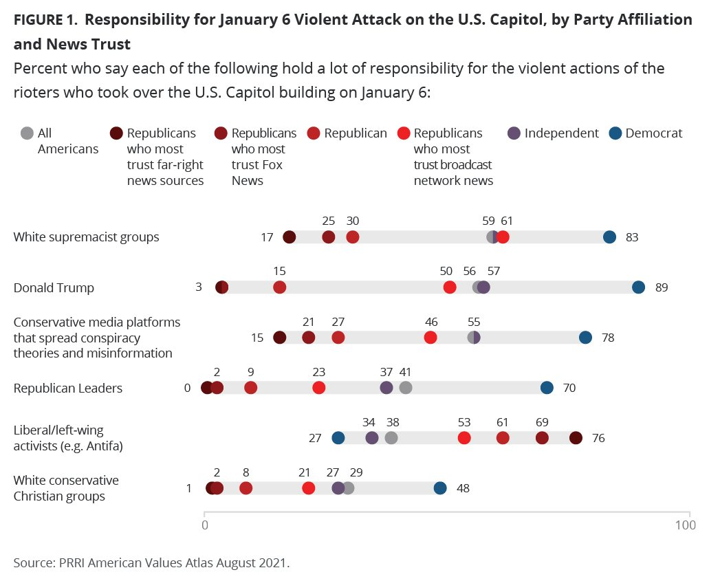 """""""Reponsibility for January 6 Violent Attack on the U.S. Capitol, by Party Affiliation and News Trust"""" Graphic courtesy of PRRI"""