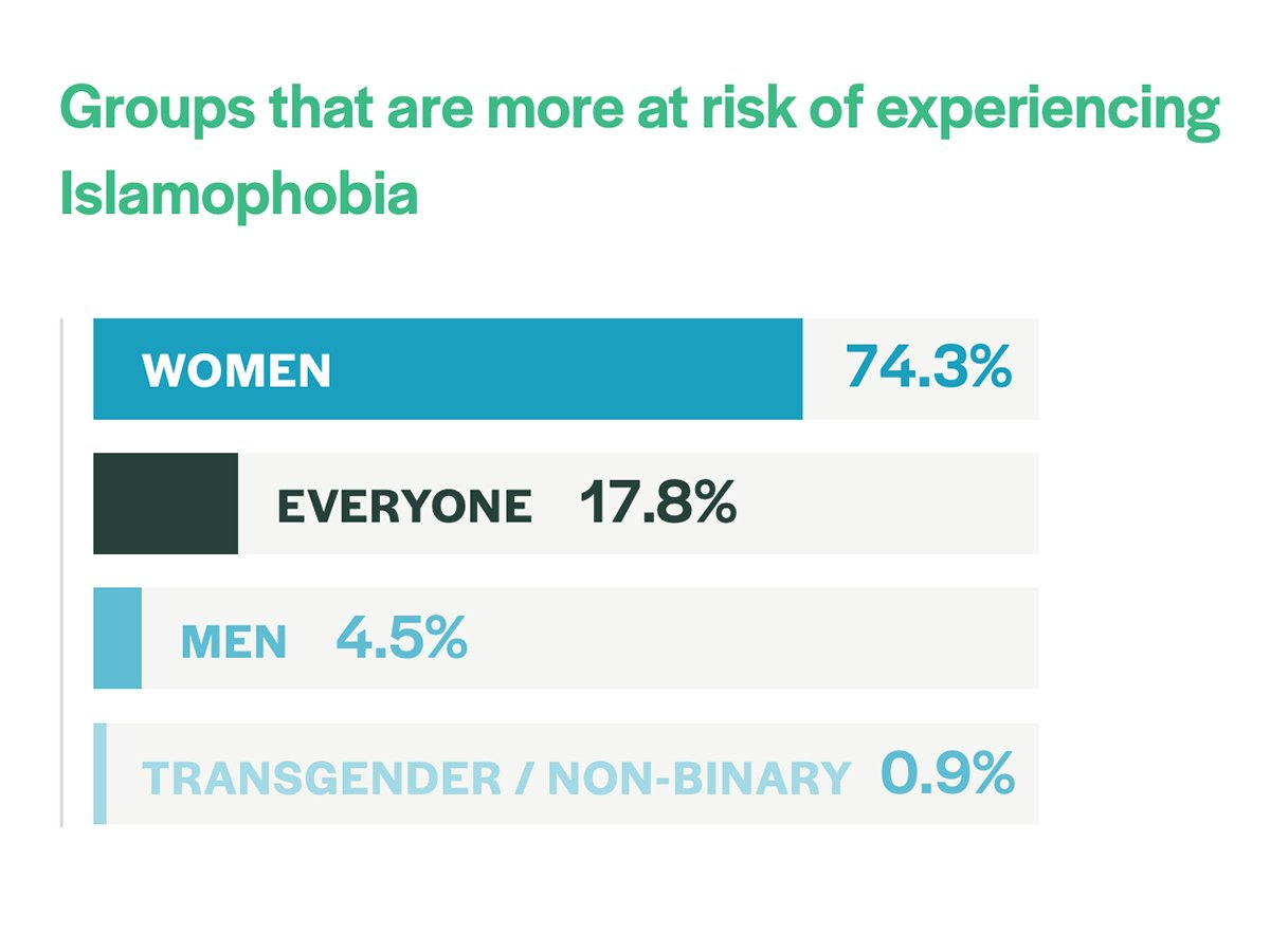 """""""Groups that are most at risk of experiencing Islamophobia"""" Graphic courtesy Othering & Belonging Institute"""