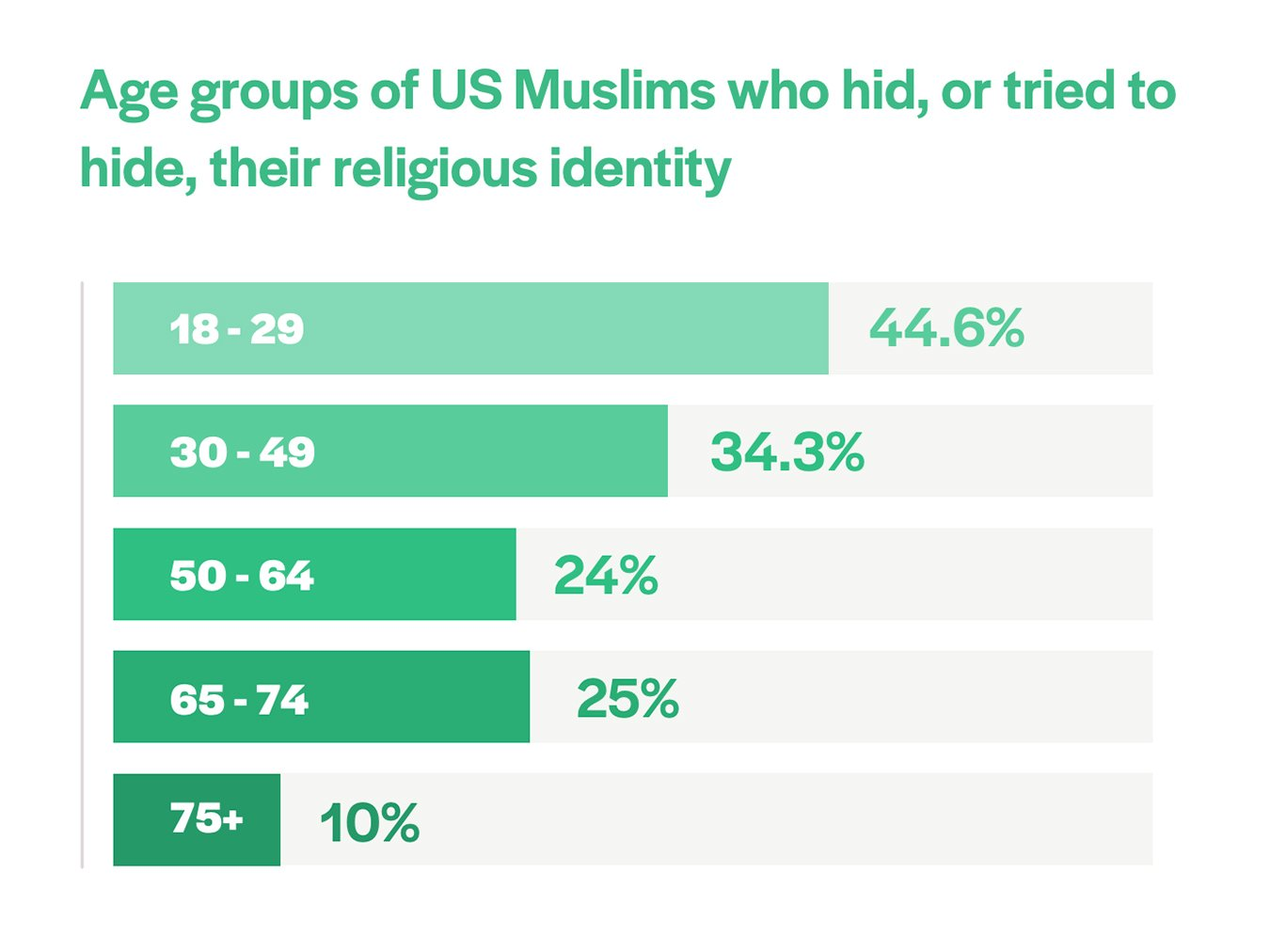 """""""Age groups of US Muslims who hid, or tried to hide, their religious identity"""" Graphic courtesy Othering & Belonging Institute"""