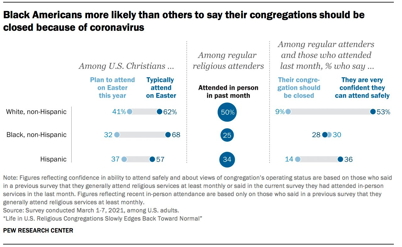"""""""Black Americans more likely than others to say their congregations should be closed because of coronavirus"""" Graphic courtesy of Pew Research Center"""