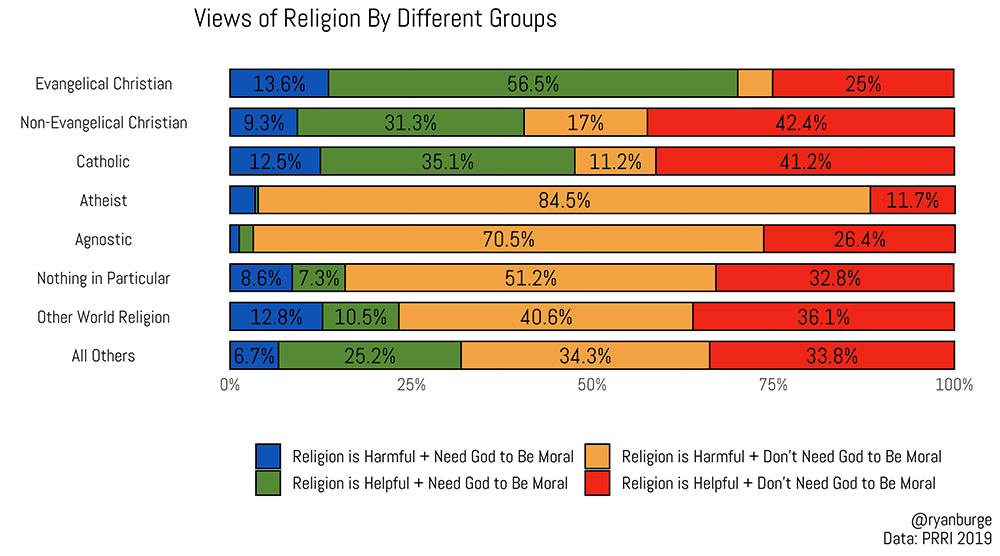 """""""Views of Religion By Different Groups"""" Graphic by Ryan Burge"""
