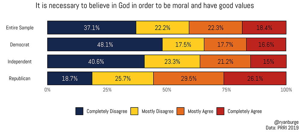 """""""It is necessary to believe in God in order to be moral and have good values"""" Graphic by Ryan Burge"""