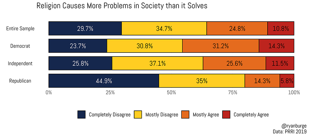 """""""Religion Causes More Problems in Society than it Solves"""" Graphic by Ryan Burge"""