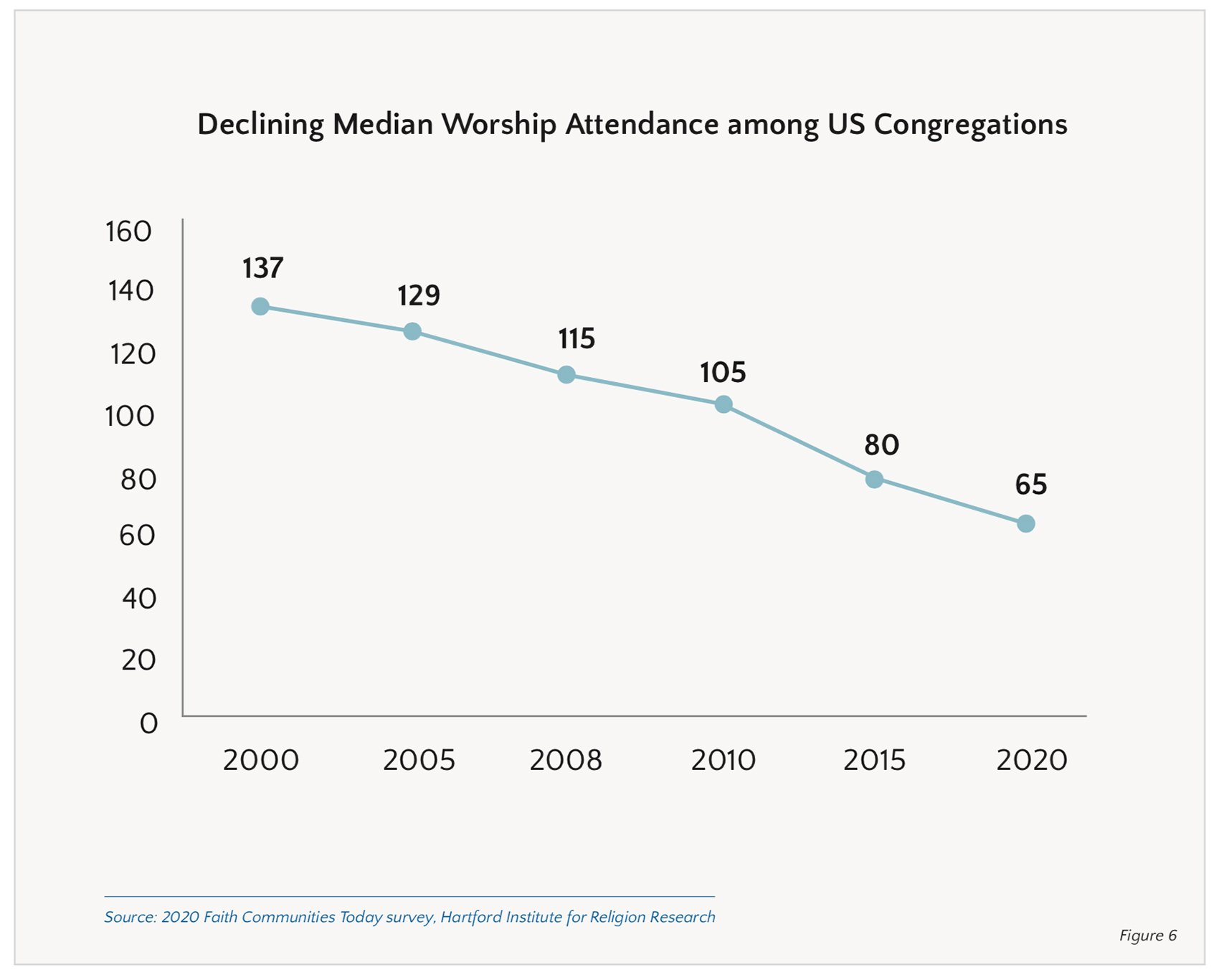 """""""Declining Median Worship Attendance among US Congregations"""" Graphic courtesy of Faith Communities Today"""