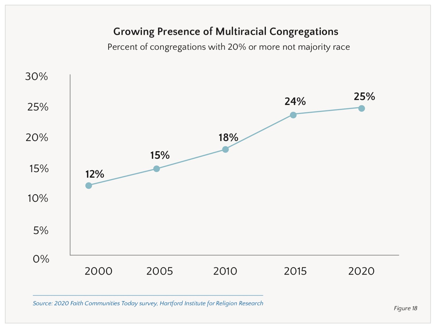 """""""Growing Presence of Multiracial Congregations"""" Graphic courtesy of Faith Communities Today"""
