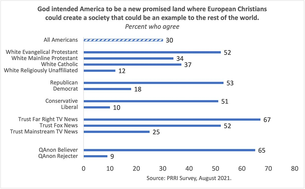 """""""God intended America to be a new promised land where European Christians could create a society that could be an example to the rest of the world."""" Graphic courtesy of PRRI"""