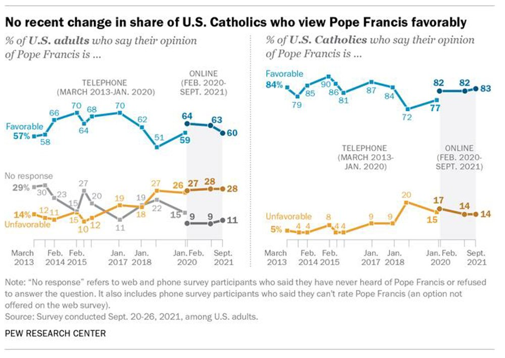 No recent change in share of U.S. Catholics who view Pope Francis favorably. Graphic courtesy of Pew Research Center