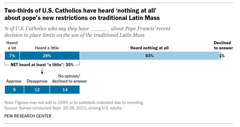 Two-thirds of U.S. Catholics have heard 'nothing at all' about pope's new restrictions on traditional Latin Mass. Graphic courtesy of Pew Research Center